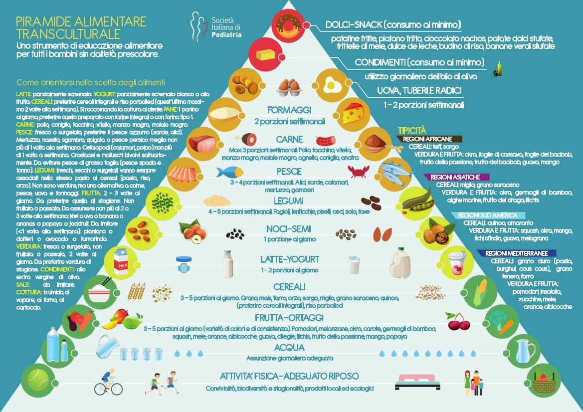 """un video per la piramide alimentare """"transculturale"""" - sip"""