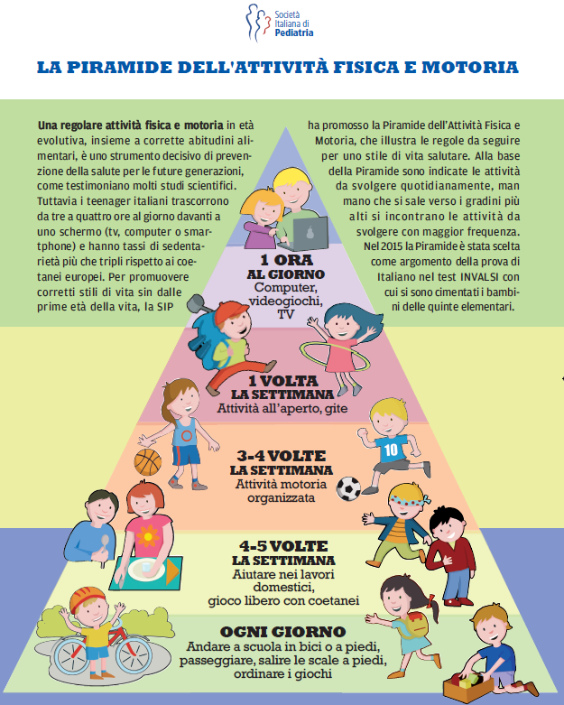 Non solo sport ma anche gioco: la Piramide dell'attività fisica e motoria per combattere l'obesità
