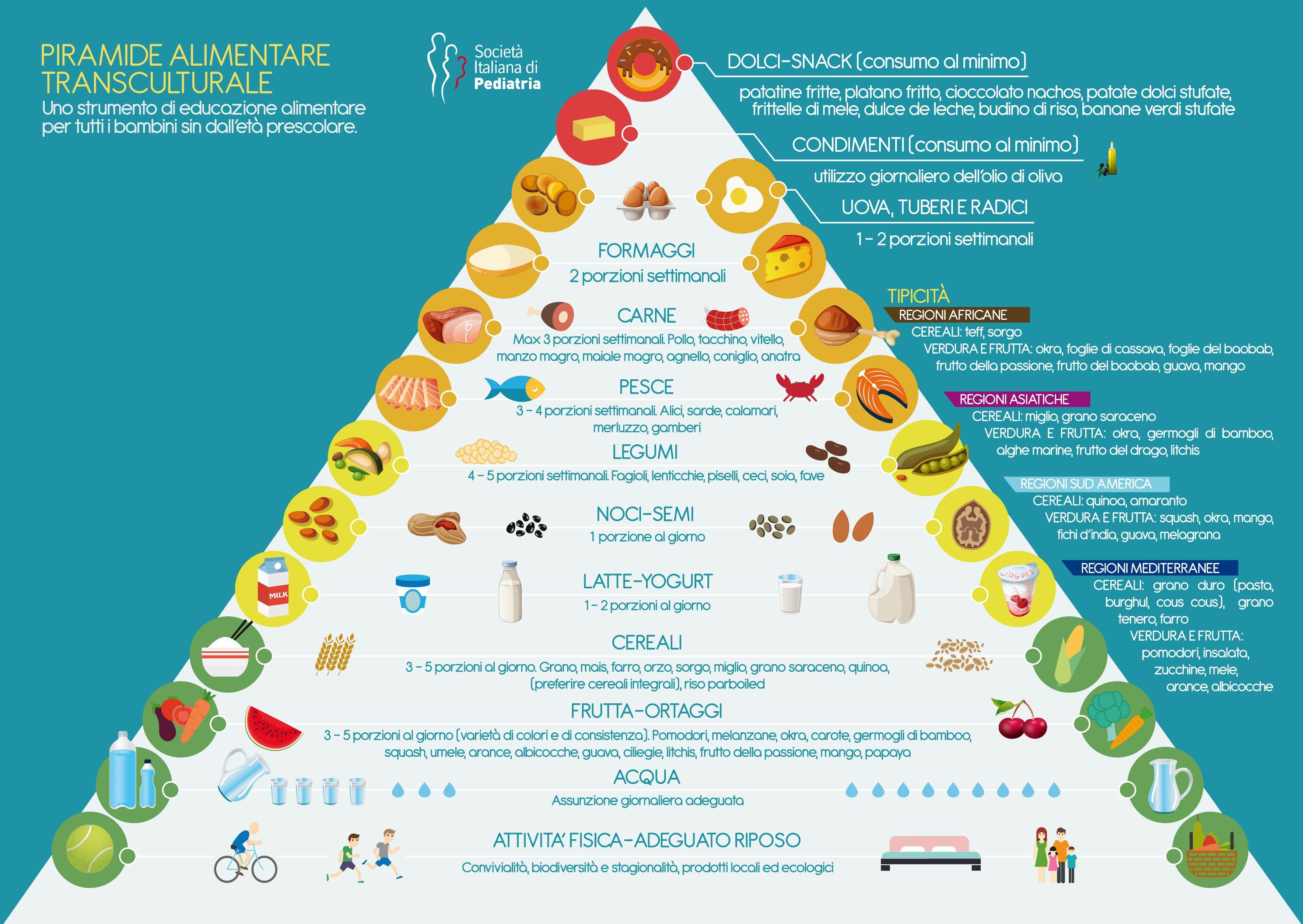 """""""Il cibo unisce"""": ecco la Piramide Alimentare Transculturale"""