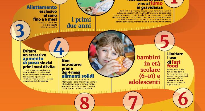 alimentazione corretta per bambini di due anni